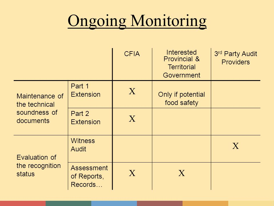 Ongoing Monitoring CFIA Interested Provincial & Territorial Government 3 rd Party Audit Providers Maintenance of the technical soundness of documents Part 1 Extension X Only if potential food safety Part 2 Extension X Evaluation of the recognition status Witness Audit X Assessment of Reports, Records… XX