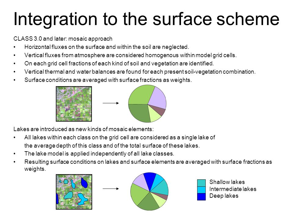 CLASS 3.0 and later: mosaic approach Horizontal fluxes on the surface and within the soil are neglected.