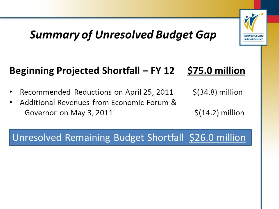 Summary of Unresolved Budget Gap Unresolved Remaining Budget Shortfall $26.0 million Beginning Projected Shortfall – FY 12 $75.0 million Recommended Reductions on April 25, 2011 $(34.8) million Additional Revenues from Economic Forum & Governor on May 3, 2011 $(14.2) million