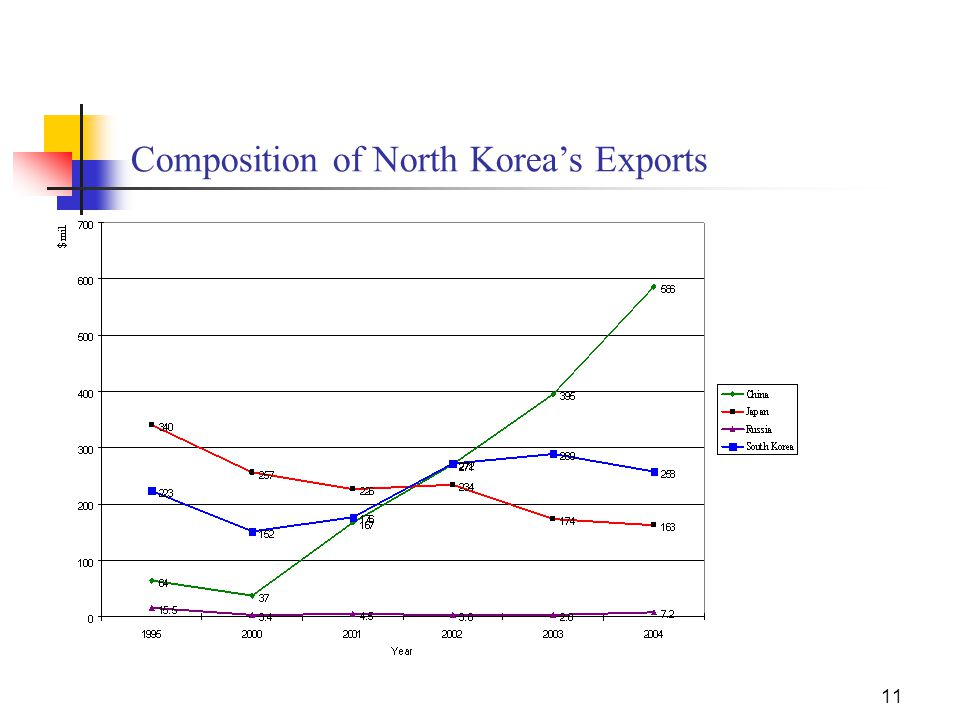 11 Composition of North Korea's Exports