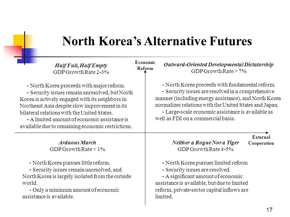 17 Half Full, Half Empty GDP Growth Rate 2-3% - North Korea proceeds with major reform.