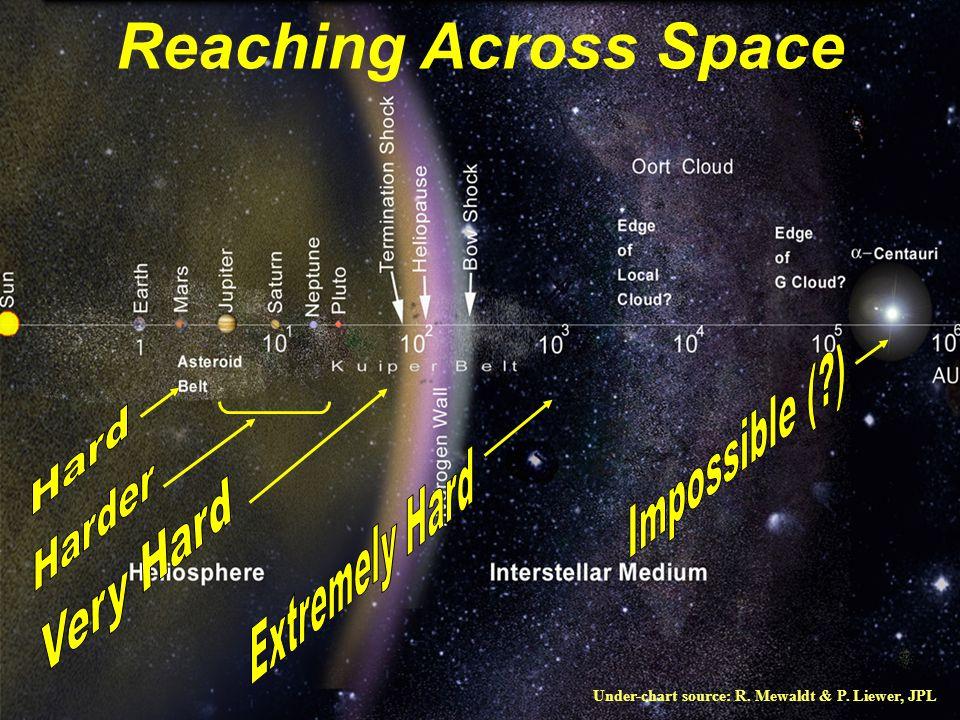 Cosmology via Spaceflight Less ambitious goal Utilitarian Recasts phenomena…