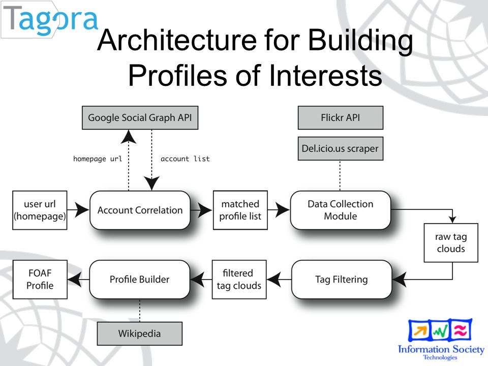Architecture for Building Profiles of Interests