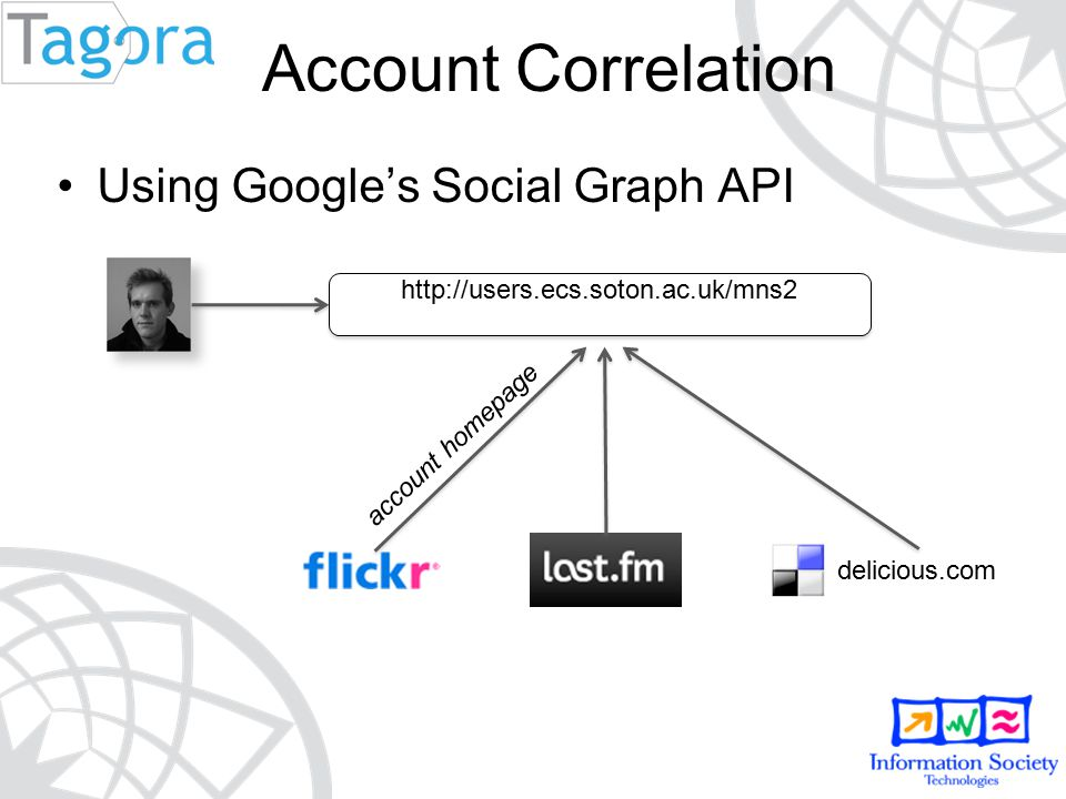 Account Correlation Using Google's Social Graph API delicious.com account homepage http://users.ecs.soton.ac.uk/mns2