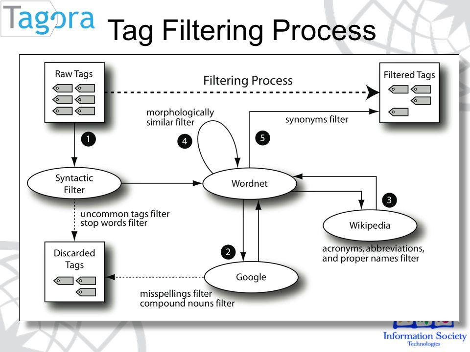 Tag Filtering Process