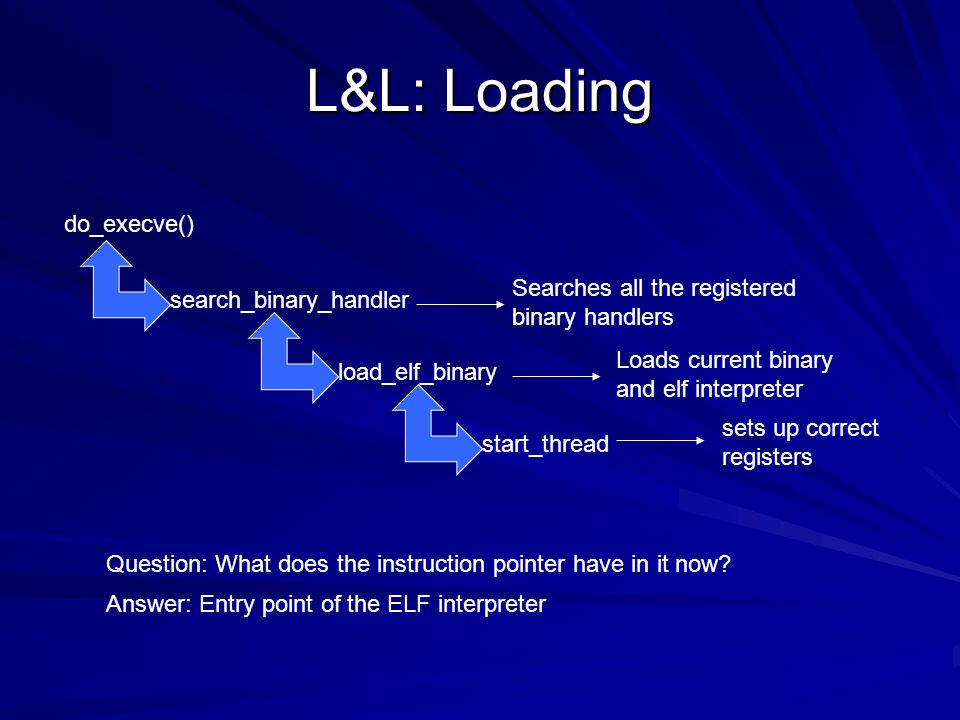 L&L: Loading/Linking At this point ld.so now has control Determine what libraries need to be loaded for this binary Determine dependencies for these libraries In what order are these loaded and what type of list is produced from this dependency list?