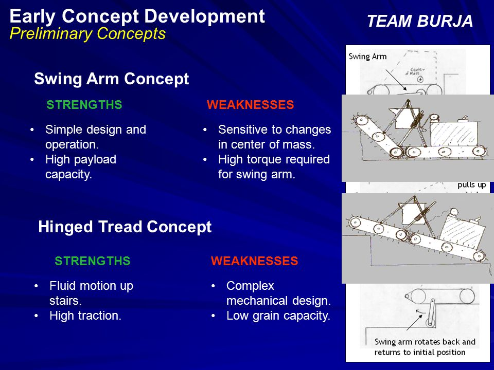 Early Concept Development Preliminary Concepts TEAM BURJA Sensitive to changes in center of mass.