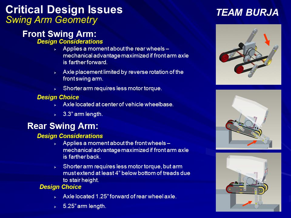 Critical Design Issues Swing Arm Torque TEAM BURJA Center of Mass Chassis Rear Swing Arm Pivot Point O  Static and dynamic force analyses conducted to predict necessary arm torque.
