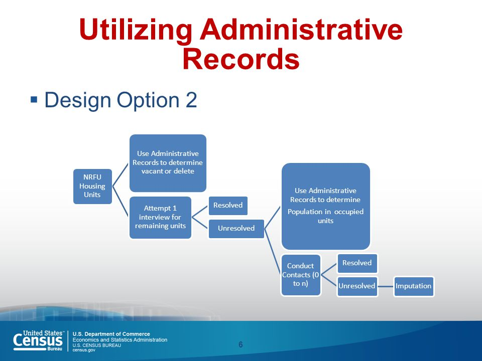 Utilizing Administrative Records  Design Option 2 6 NRFU Housing Units Use Administrative Records to determine vacant or delete Attempt 1 interview f