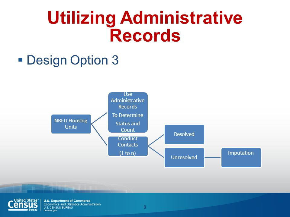Utilizing Administrative Records  Design Option 3 8 NRFU Housing Units Use Administrative Records To Determine Status and Count Conduct Contacts (1 t