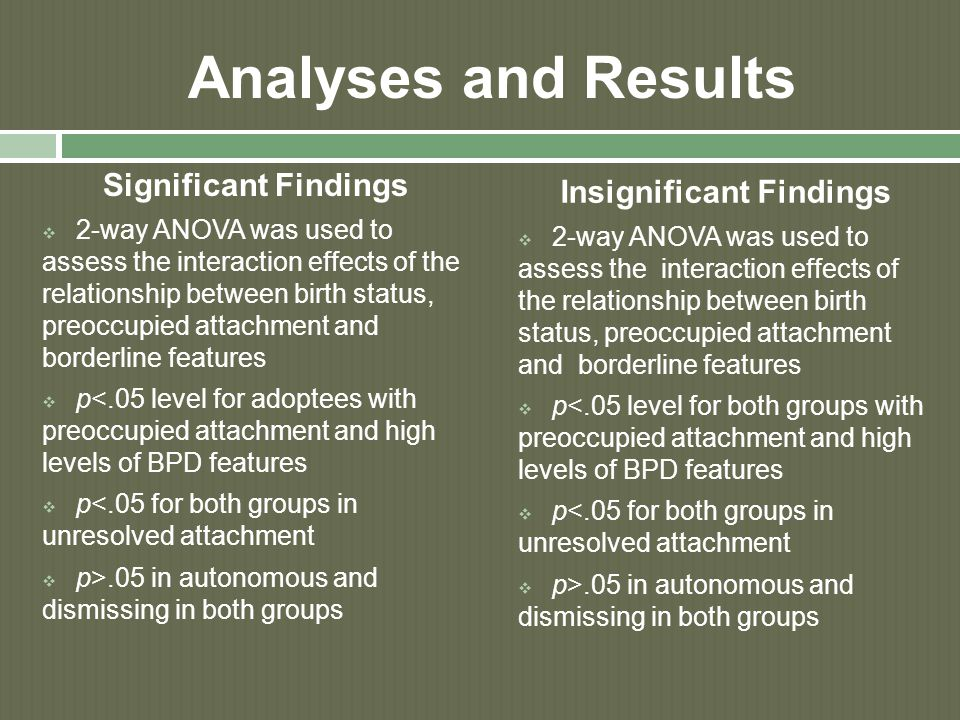 Analyses and Results Significant Findings  2-way ANOVA was used to assess the interaction effects of the relationship between birth status, preoccupied attachment and borderline features  p<.05 level for adoptees with preoccupied attachment and high levels of BPD features  p<.05 for both groups in unresolved attachment  p>.05 in autonomous and dismissing in both groups Insignificant Findings  2-way ANOVA was used to assess the interaction effects of the relationship between birth status, preoccupied attachment and borderline features  p<.05 level for both groups with preoccupied attachment and high levels of BPD features  p<.05 for both groups in unresolved attachment  p>.05 in autonomous and dismissing in both groups