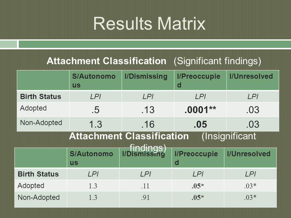 Results Matrix S/Autonomo us I/DismissingI/Preoccupie d I/Unresolved Birth StatusLPI Adopted.5.13.0001**.03 Non-Adopted 1.3.16.05.03 S/Autonomo us I/DismissingI/Preoccupie d I/Unresolved Birth StatusLPI Adopted 1.3.11.05*.03* Non-Adopted 1.3.91.05*.03* Attachment Classification (Significant findings) Attachment Classification (Insignificant findings)