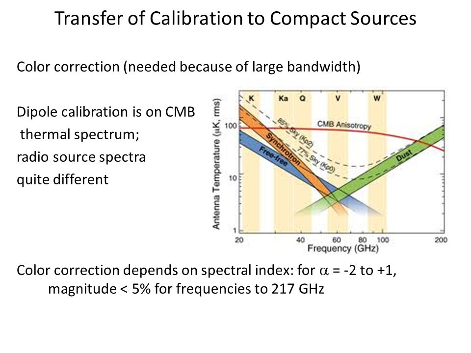 Transfer of Calibration to Compact Sources Color correction (needed because of large bandwidth) Dipole calibration is on CMB thermal spectrum; radio source spectra quite different Color correction depends on spectral index: for  = -2 to +1, magnitude < 5% for frequencies to 217 GHz