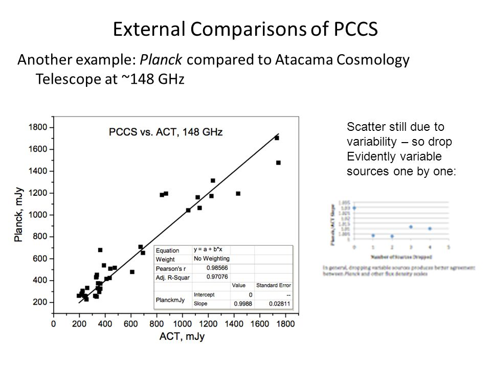 External Comparisons of PCCS Another example: Planck compared to Atacama Cosmology Telescope at ~148 GHz Scatter still due to variability – so drop Evidently variable sources one by one: