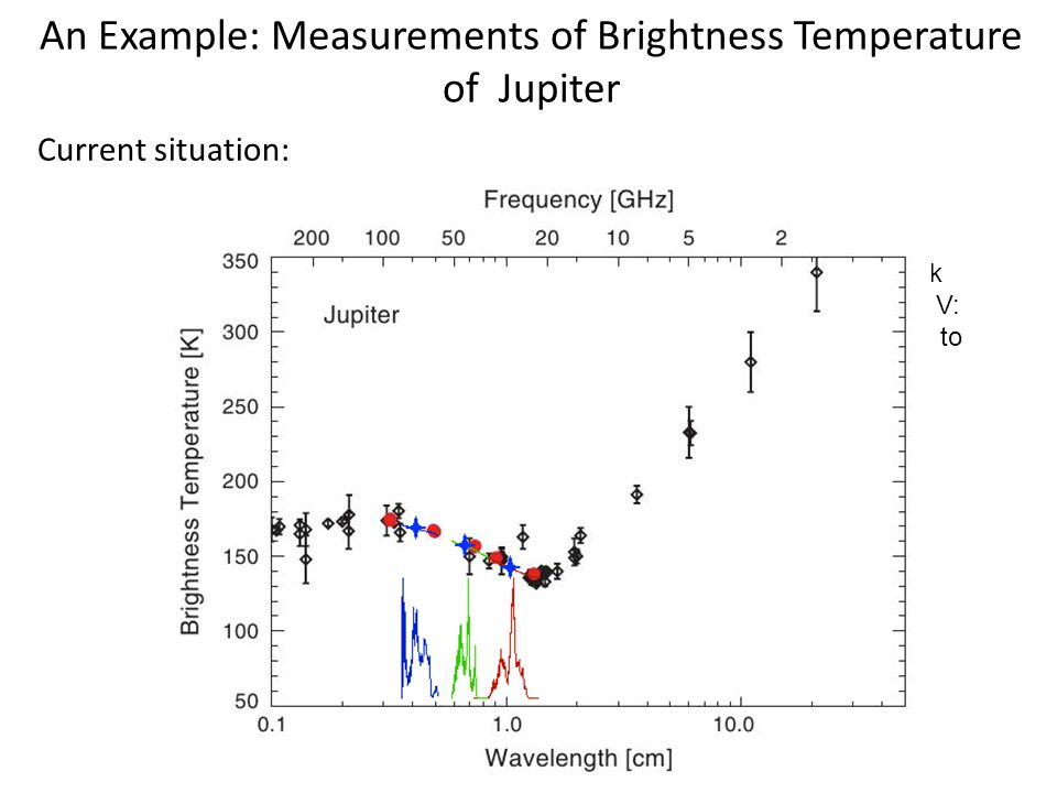 An Example: Measurements of Brightness Temperature of Jupiter Current situation: From Planck 2013 paper V: consistency to < 1-2%