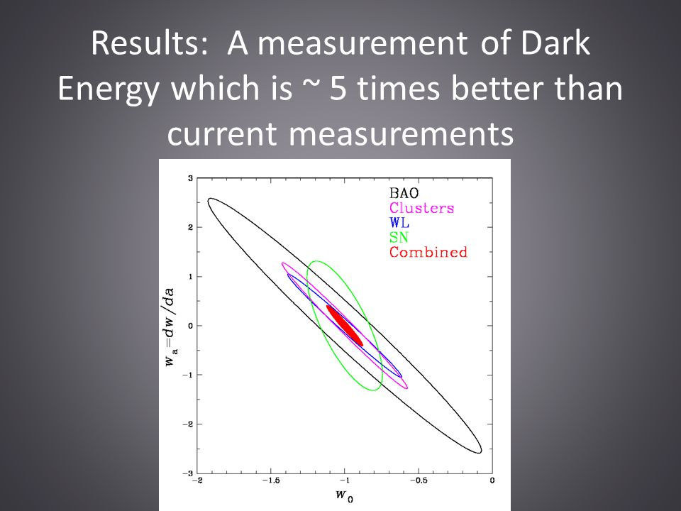 Results: A measurement of Dark Energy which is ~ 5 times better than current measurements
