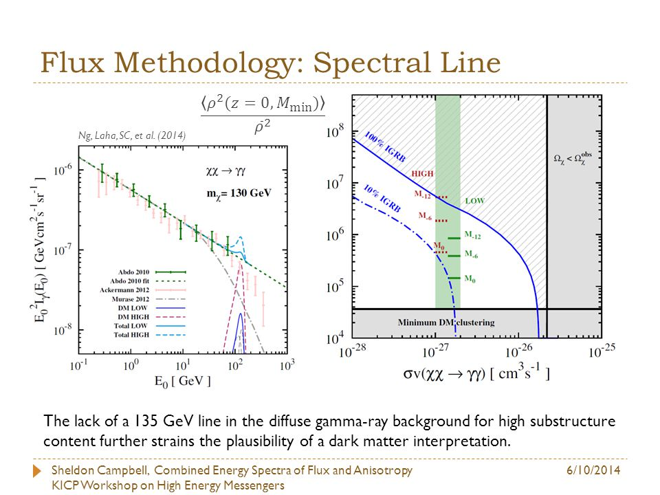 Complementary Approach : Anisotropies Sheldon Campbell, Combined Energy Spectra of Flux and Anisotropy KICP Workshop on High Energy Messengers 6/10/2014