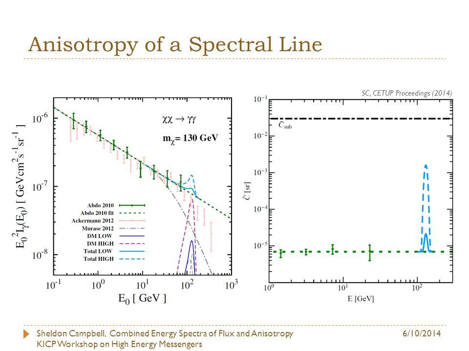 Need Consistent DM Distribution for Observed Scenario Ng, Laha, SC, et al. (2014)