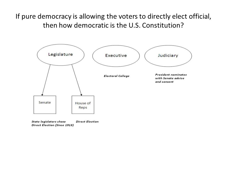If pure democracy is allowing the voters to directly elect official, then how democratic is the U.S.