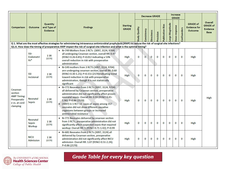 Grade Table for every key question
