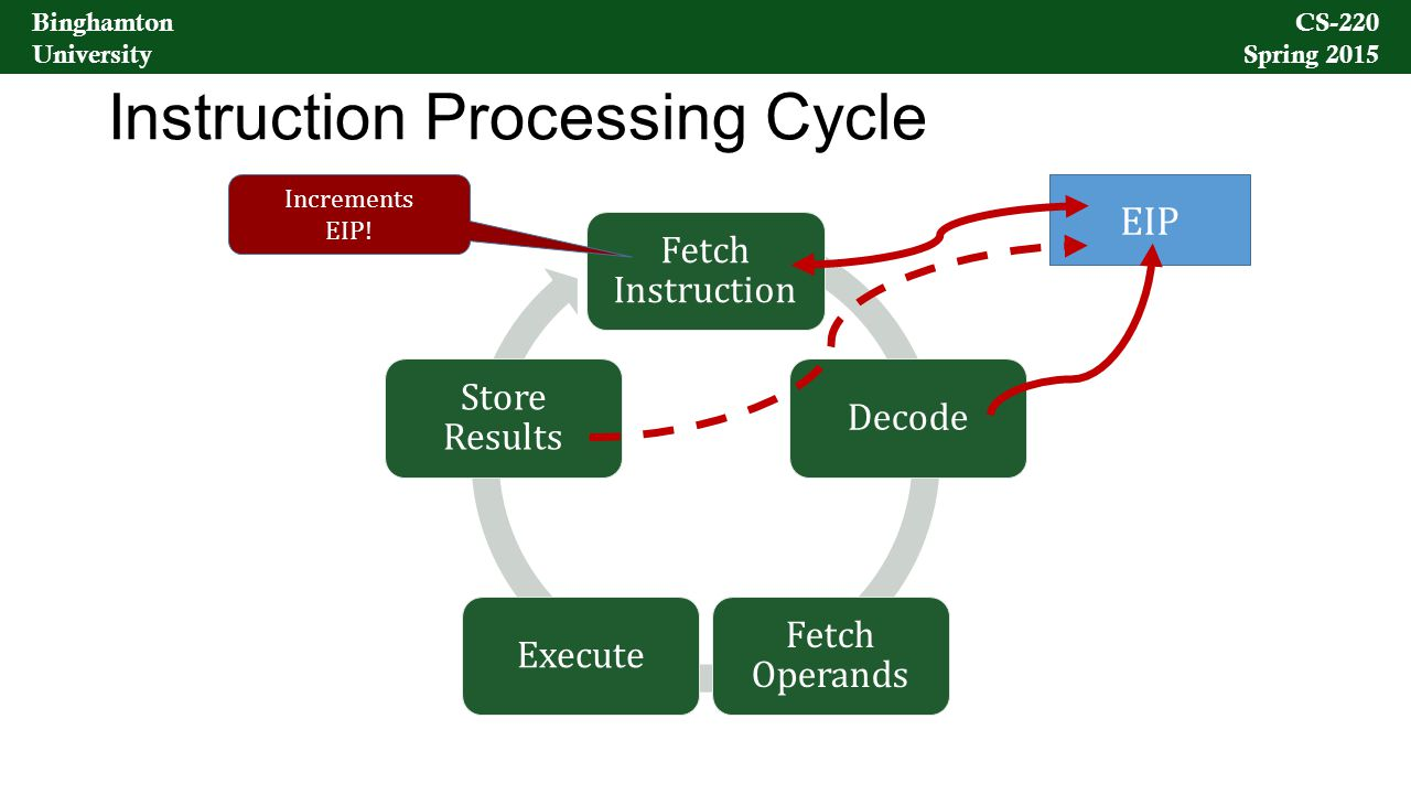 Binghamton University CS-220 Spring 2015 Binghamton University CS-220 Spring 2015 Instruction Processing Cycle Fetch Instruction Decode Fetch Operands Execute Store Results EIP Increments EIP!