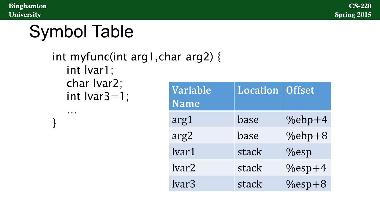 Binghamton University CS-220 Spring 2015 Binghamton University CS-220 Spring 2015 Symbol Table Variable Name LocationOffset arg1base%ebp+4 arg2base%ebp+8 lvar1stack%esp lvar2stack%esp+4 lvar3stack%esp+8 int myfunc(int arg1,char arg2) { int lvar1; char lvar2; int lvar3=1; … }
