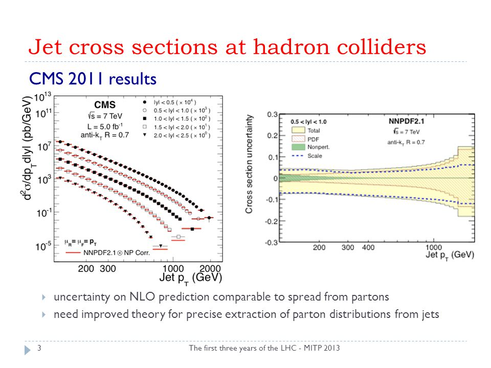 Jet cross sections at hadron colliders CMS 2011 results  uncertainty on NLO prediction comparable to spread from partons  need improved theory for precise extraction of parton distributions from jets The first three years of the LHC - MITP 20133