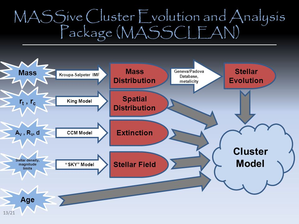 Mass Kroupa-Salpeter IMF Mass Distribution Geneva/Padova Database, metalicity Stellar Evolution r t, r c King Model Spatial Distribution A V, R V, d CCM Model Extinction Cluster Model Age Stellar density, magnitude limits SKY Model Stellar Field 13/21 MASS ive Cluster Evolution and Analysis Package ( MASSCLEAN )