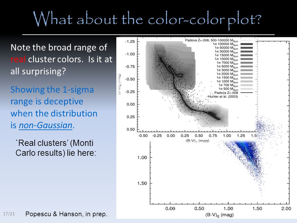 What about the color-color plot. Note the broad range of real cluster colors.