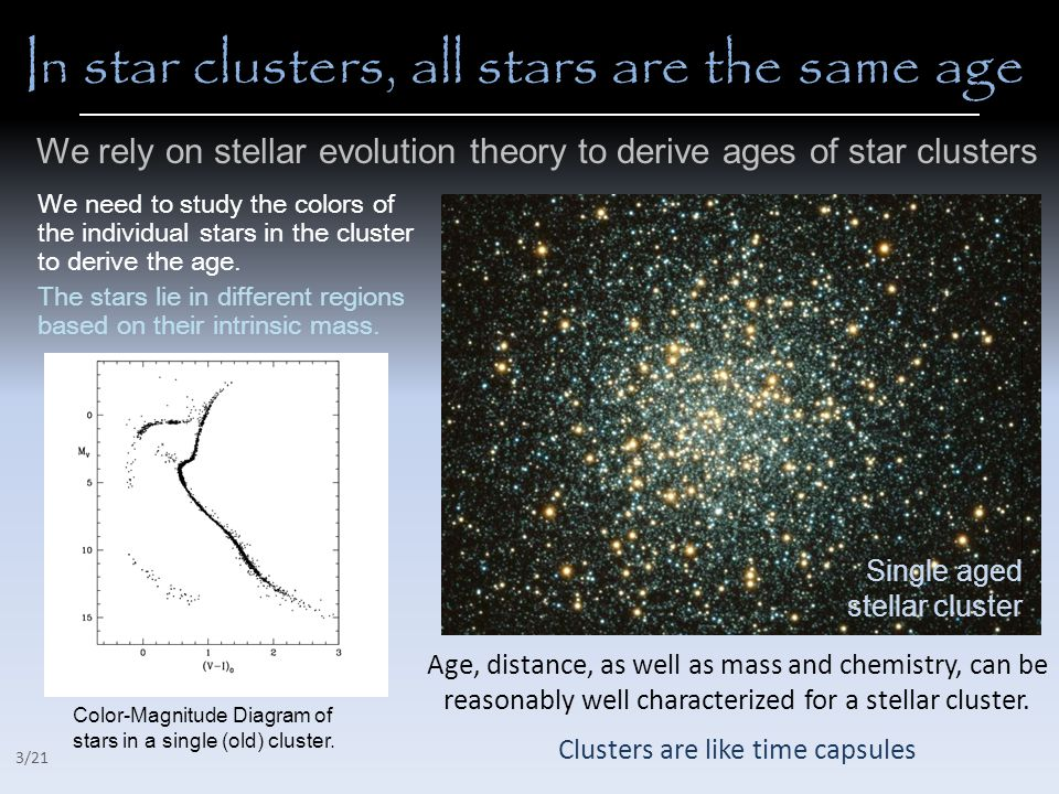 Real clusters versus Simulated cluster  Stolte et al.