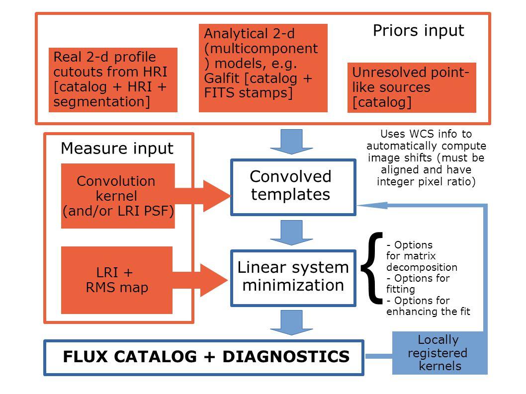 Real 2-d profile cutouts from HRI [catalog + HRI + segmentation] Analytical 2-d (multicomponent ) models, e.g.
