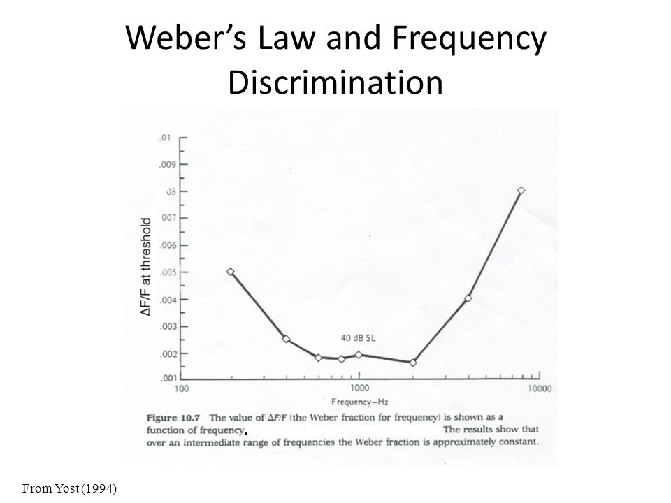 Weber's Law and Frequency Discrimination From Yost (1994)