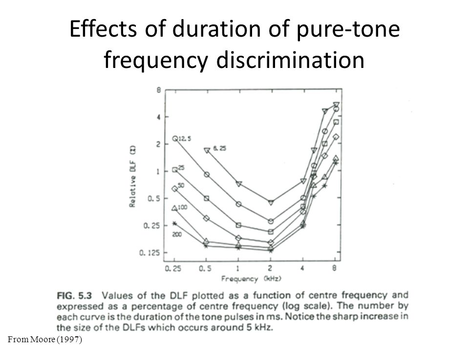 Effects of duration of pure-tone frequency discrimination From Moore (1997)