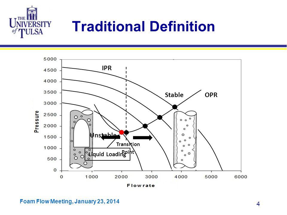 Foam Flow Meeting, January 23, 2014 55 Barnea's Model Results Veeken's Data