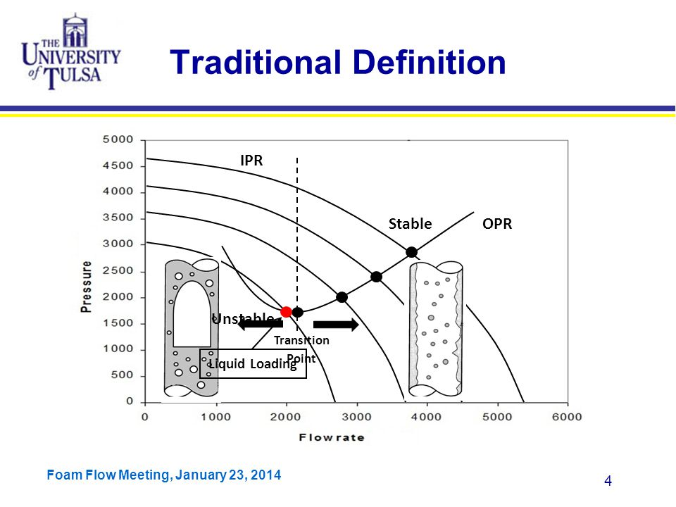 Foam Flow Meeting, January 23, 2014 25 Total dp/dz Air-Water, 4 inch, v sl =0.01 m/s Film Reversal