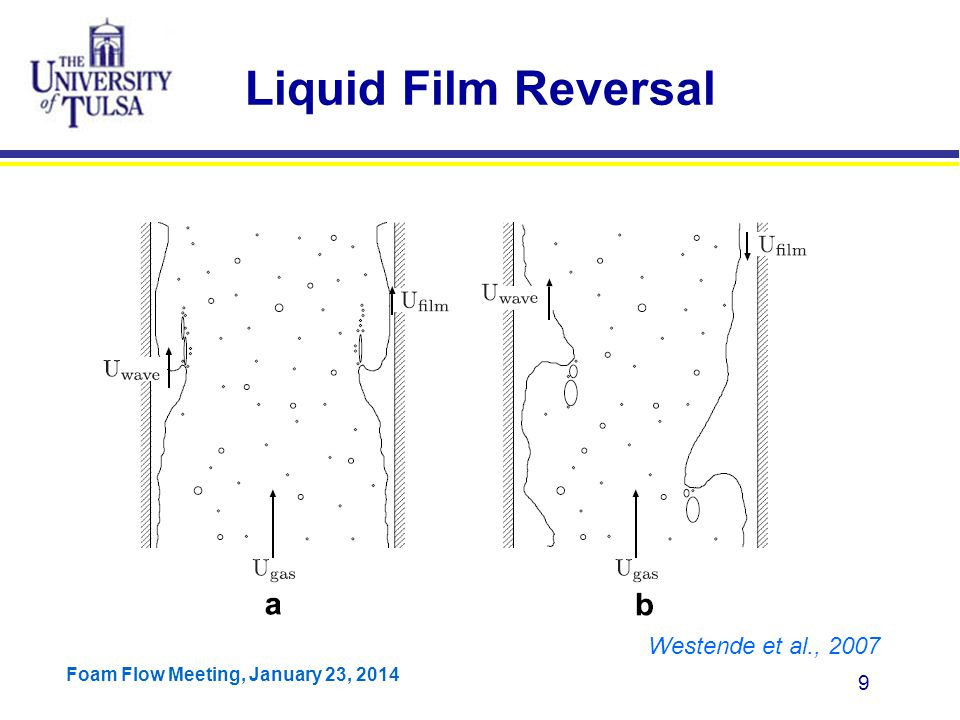 Foam Flow Meeting, January 23, 2014 40 Non-uniform Film Thickness Model
