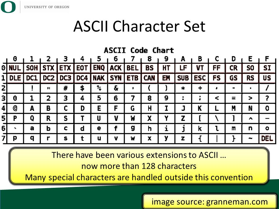 ASCII Character Set image source: granneman.com There have been various extensions to ASCII … now more than 128 characters Many special characters are