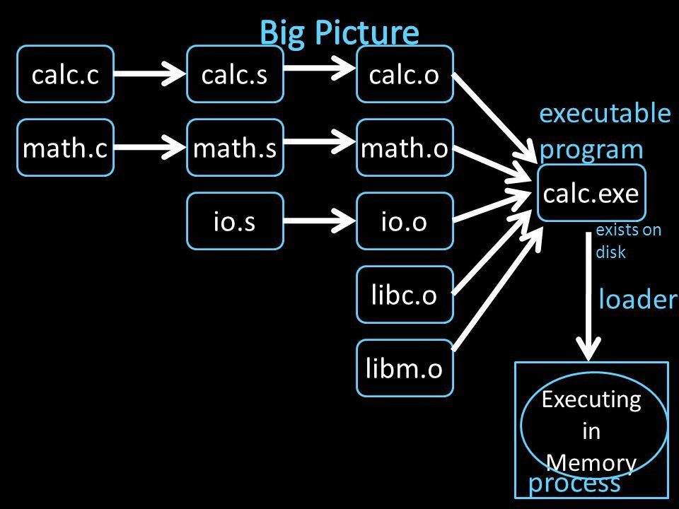 calc.c math.c io.s libc.o libm.o calc.s math.s io.o calc.o math.o calc.exe Executing in Memory executable program loader process exists on disk