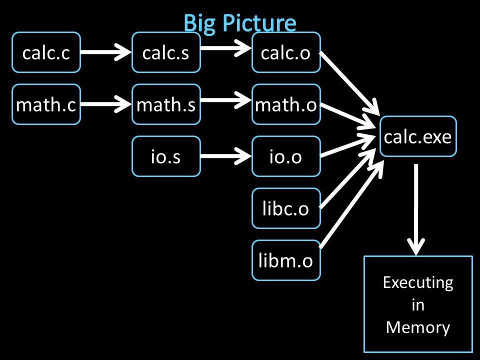 calc.c math.c io.s libc.o libm.o calc.s math.s io.o calc.o math.o calc.exe Executing in Memory