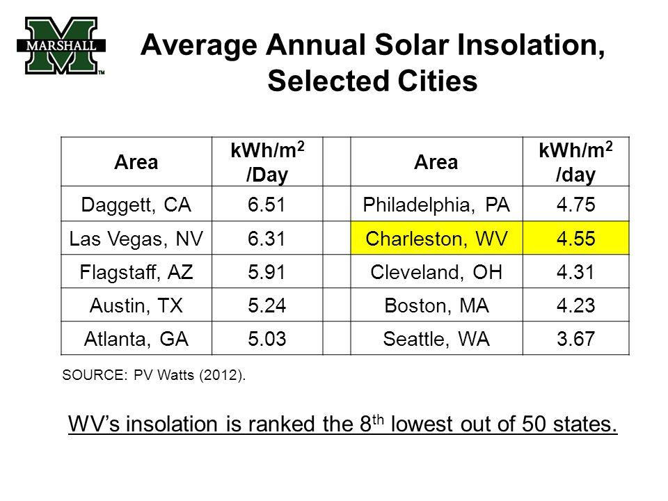 Average Annual Solar Insolation, Selected Cities Area kWh/m 2 /Day Area kWh/m 2 /day Daggett, CA6.51 Philadelphia, PA4.75 Las Vegas, NV6.31 Charleston, WV4.55 Flagstaff, AZ5.91 Cleveland, OH4.31 Austin, TX5.24 Boston, MA4.23 Atlanta, GA5.03 Seattle, WA3.67 SOURCE: PV Watts (2012).