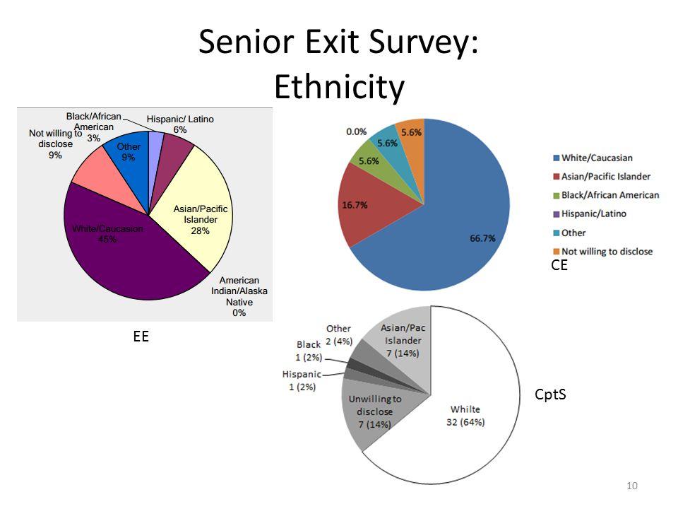 Senior Exit Survey: Ethnicity 10 EE CE CptS