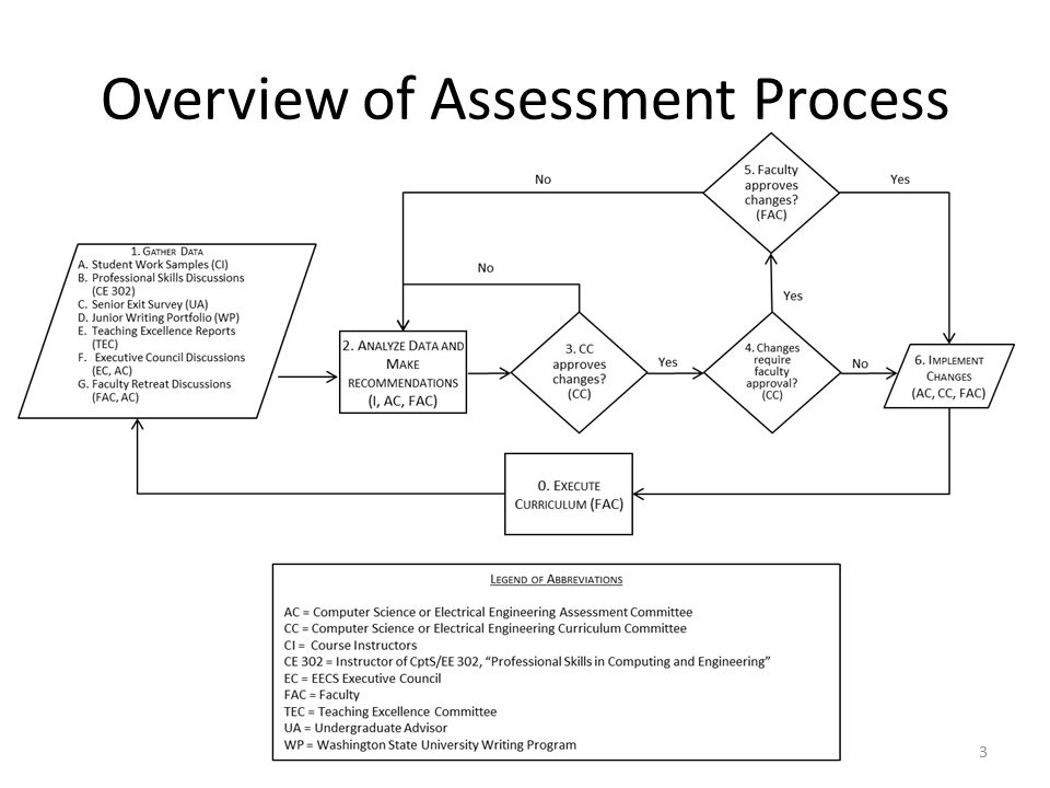 Overview of Assessment Process 3