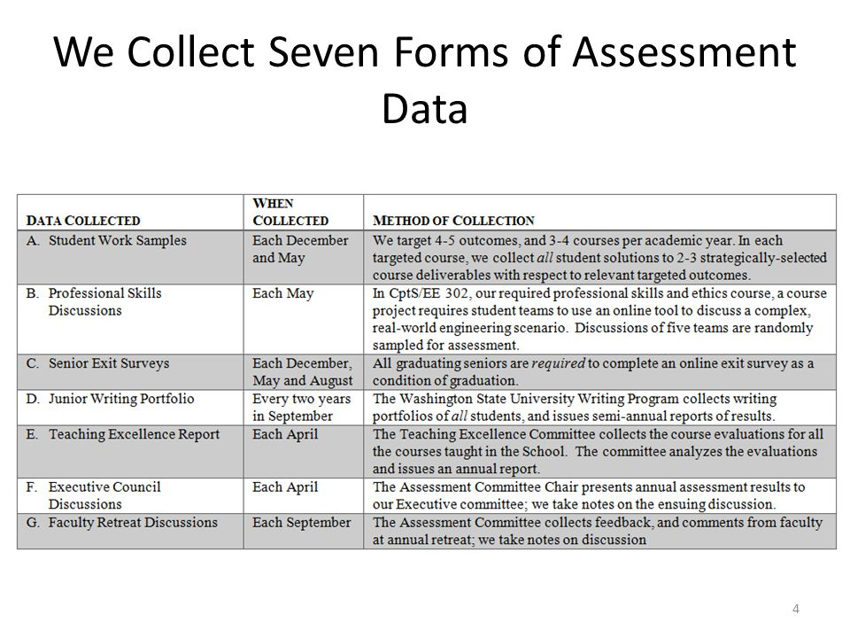 We Collect Seven Forms of Assessment Data 4