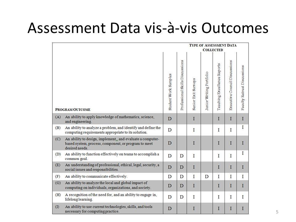 Assessment Data vis-à-vis Outcomes 5