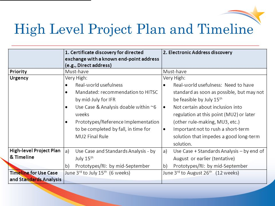 High Level Project Plan and Timeline 1. Certificate discovery for directed exchange with a known end-point address (e.g., Direct address) 2. Electroni