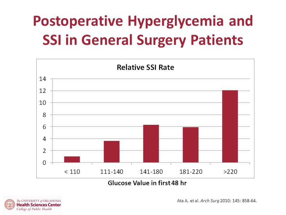 Postoperative Hyperglycemia and SSI in General Surgery Patients Ata A, et al.