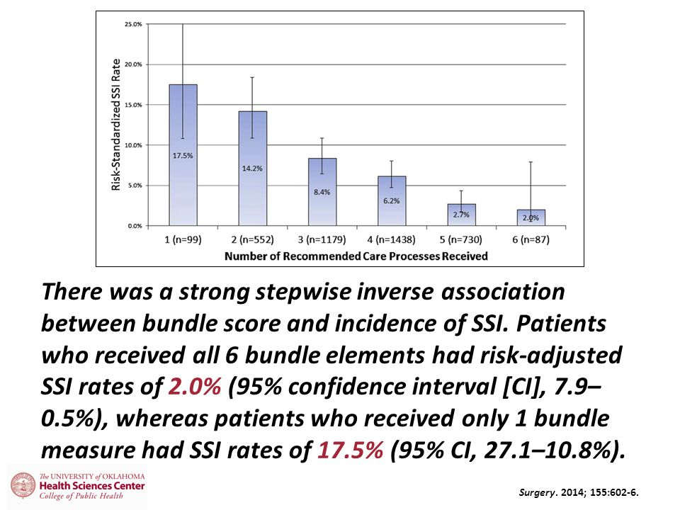 There was a strong stepwise inverse association between bundle score and incidence of SSI.