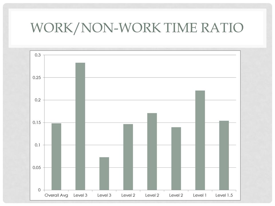 WORK/NON-WORK TIME RATIO
