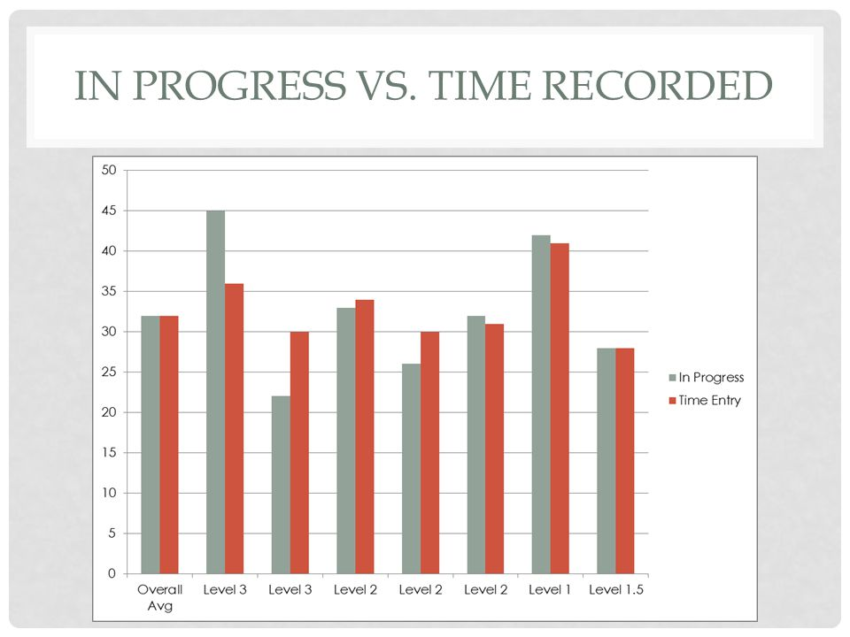 IN PROGRESS VS. TIME RECORDED