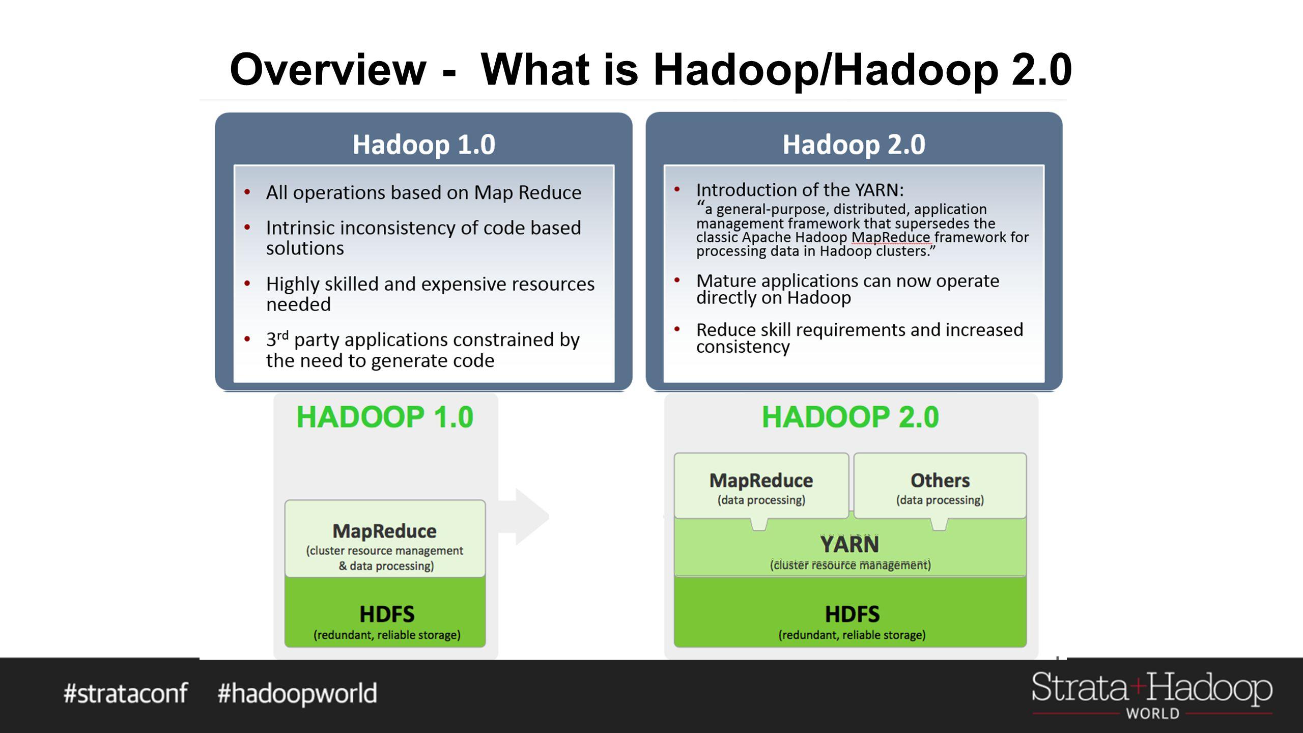 Overview - What is Hadoop/Hadoop 2.0